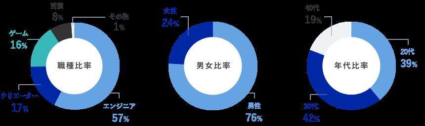 職種比率 男女比率 年代比率のグラフ