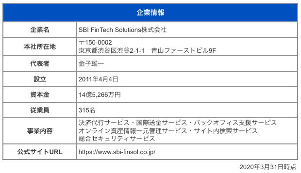 SBI FinTech Solutions株式会社
