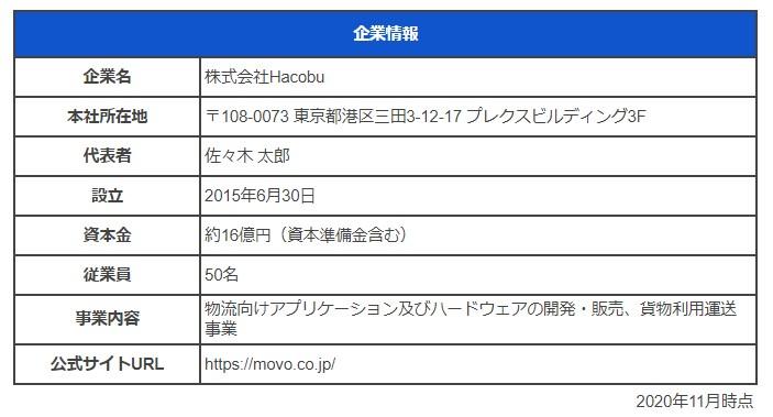株式会社hacobu