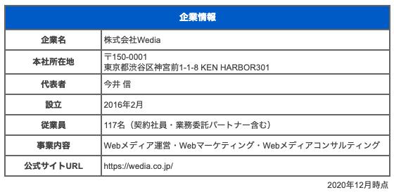 株式会社Wedia